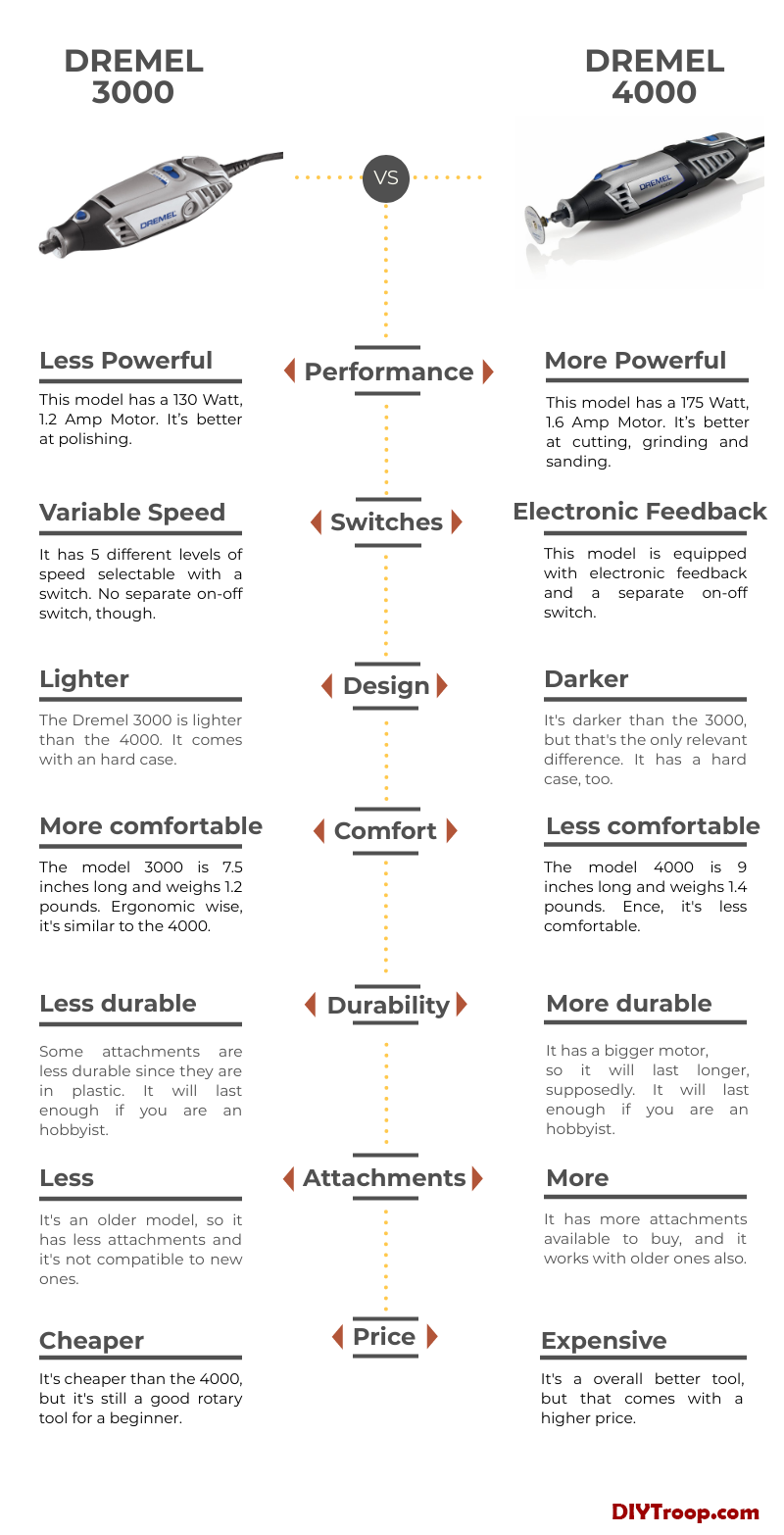 Dremel 3000 vs 4000 infographic